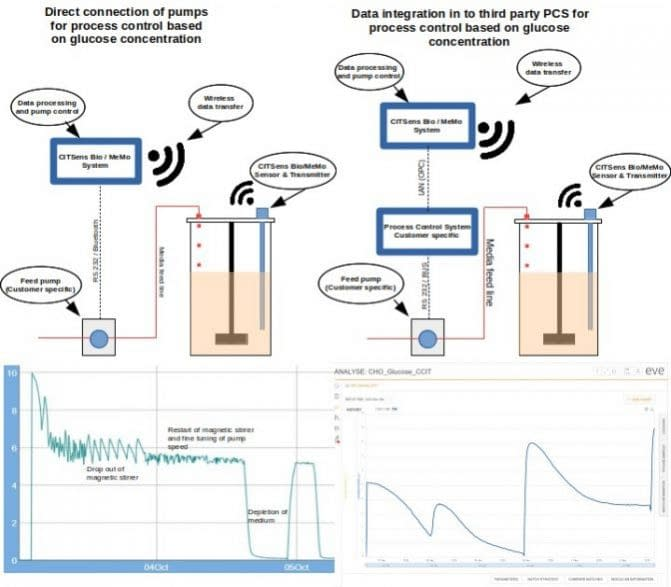 CITSens Bio the disposable glucose sensor system for in-situ measurement in different single use bioreactors